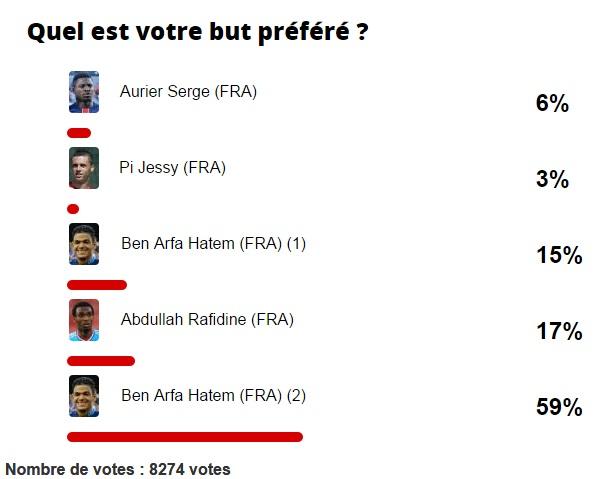 هدف بن عرفة يكتسح استفتاء أجمل أهداف الدوري الفرنسي