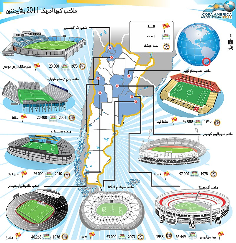 ملاعب كوبا أمريكا 2011 بالأرجنتين stadiums.jpg